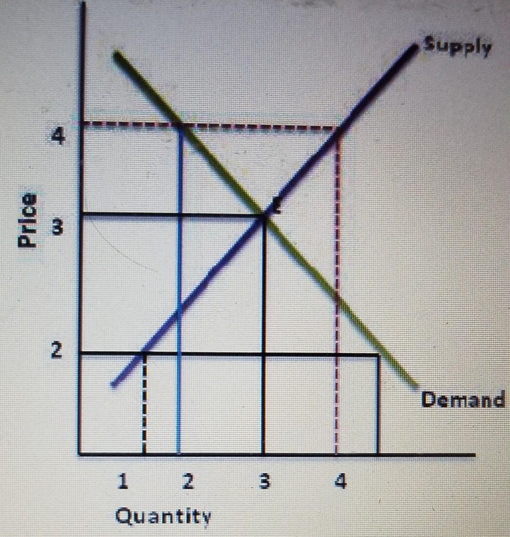 The Graph Represents The Supply And Demand Curve For
