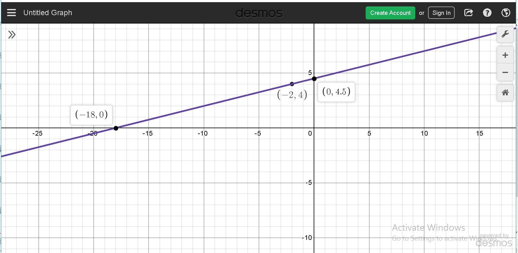 Graph The Linear Equation Find Three Points That Solve