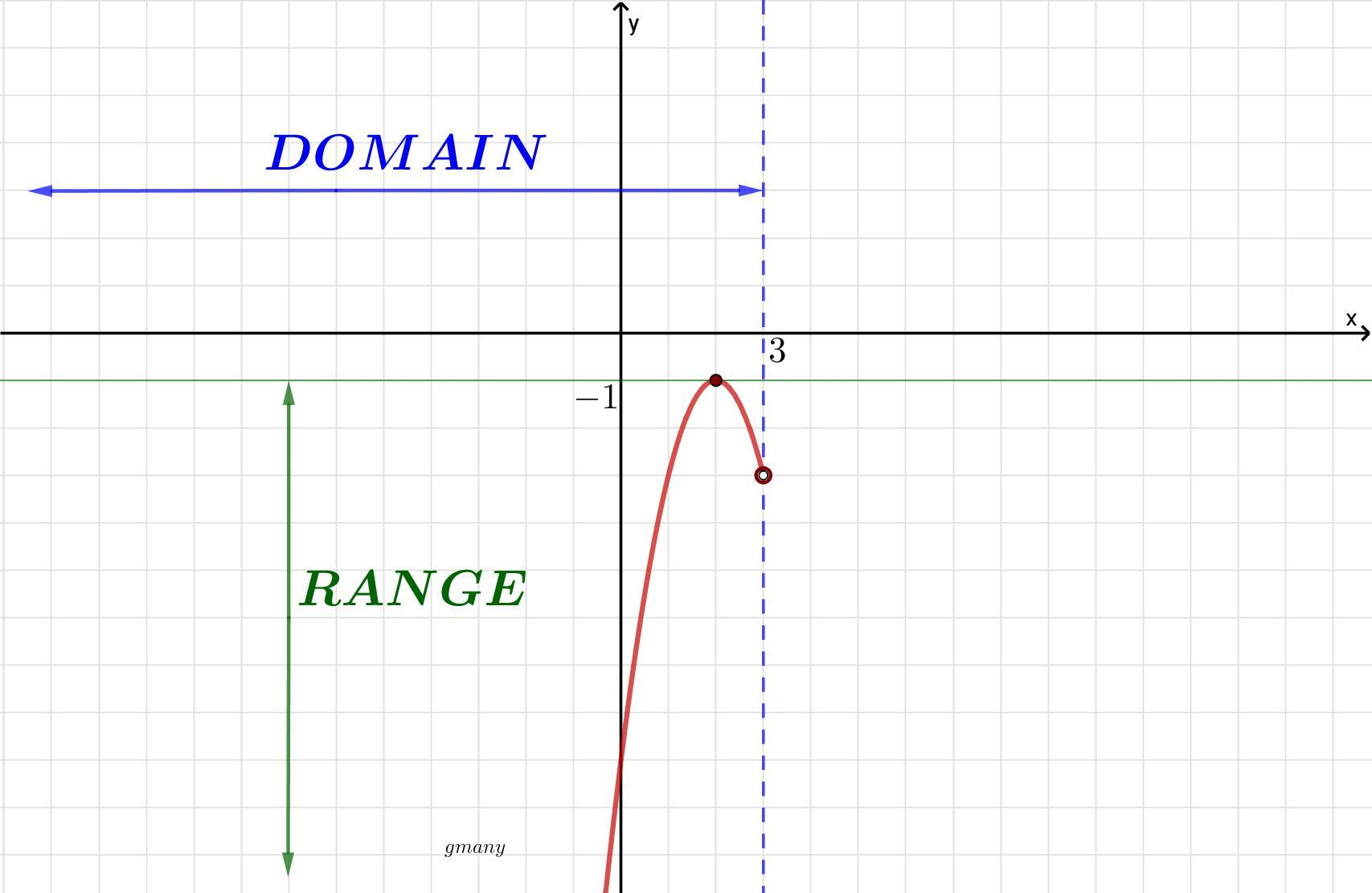 Find The Domain And Range Of The Relation Use Interval