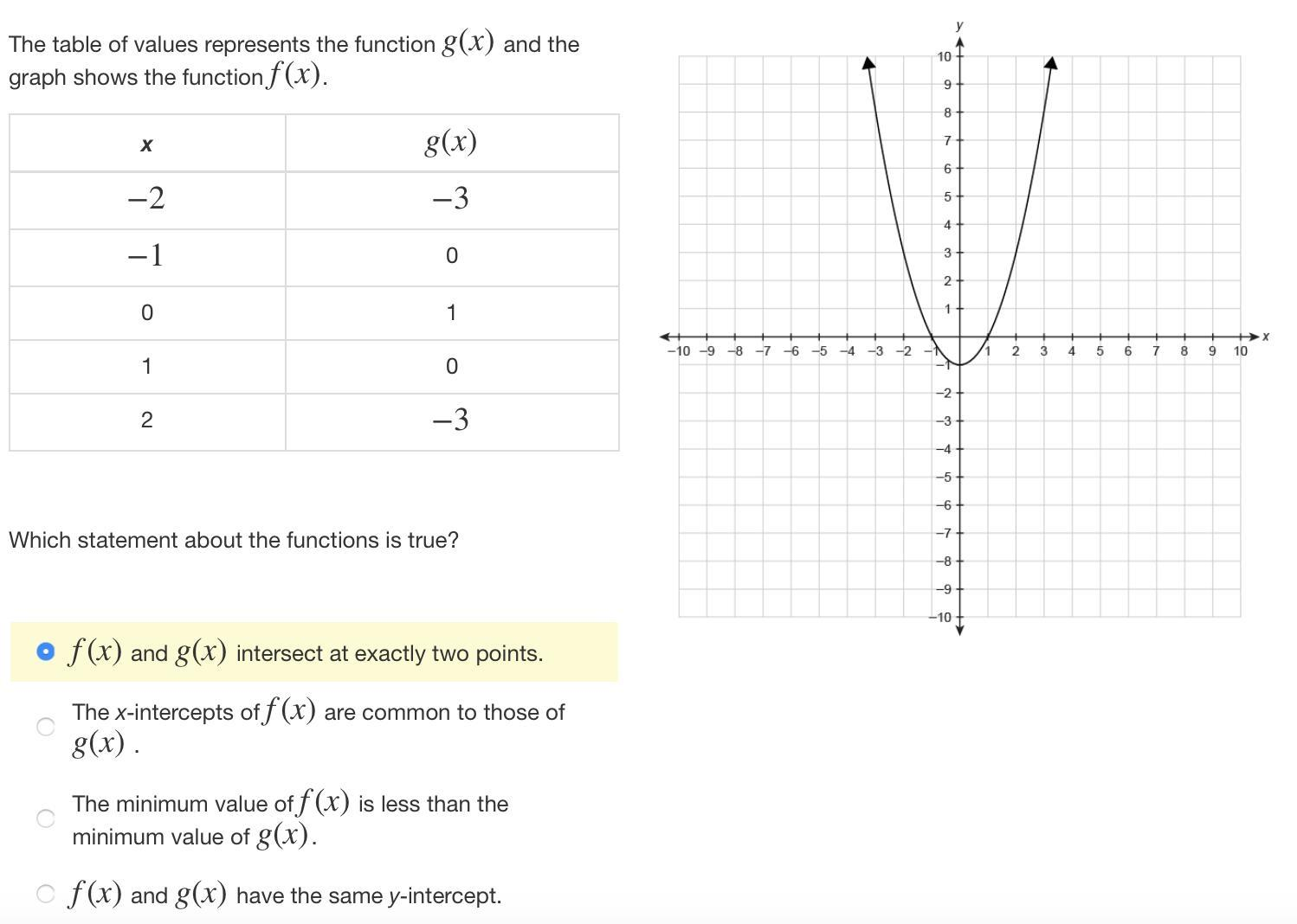 The Table Of Values Represents The Function G X And The