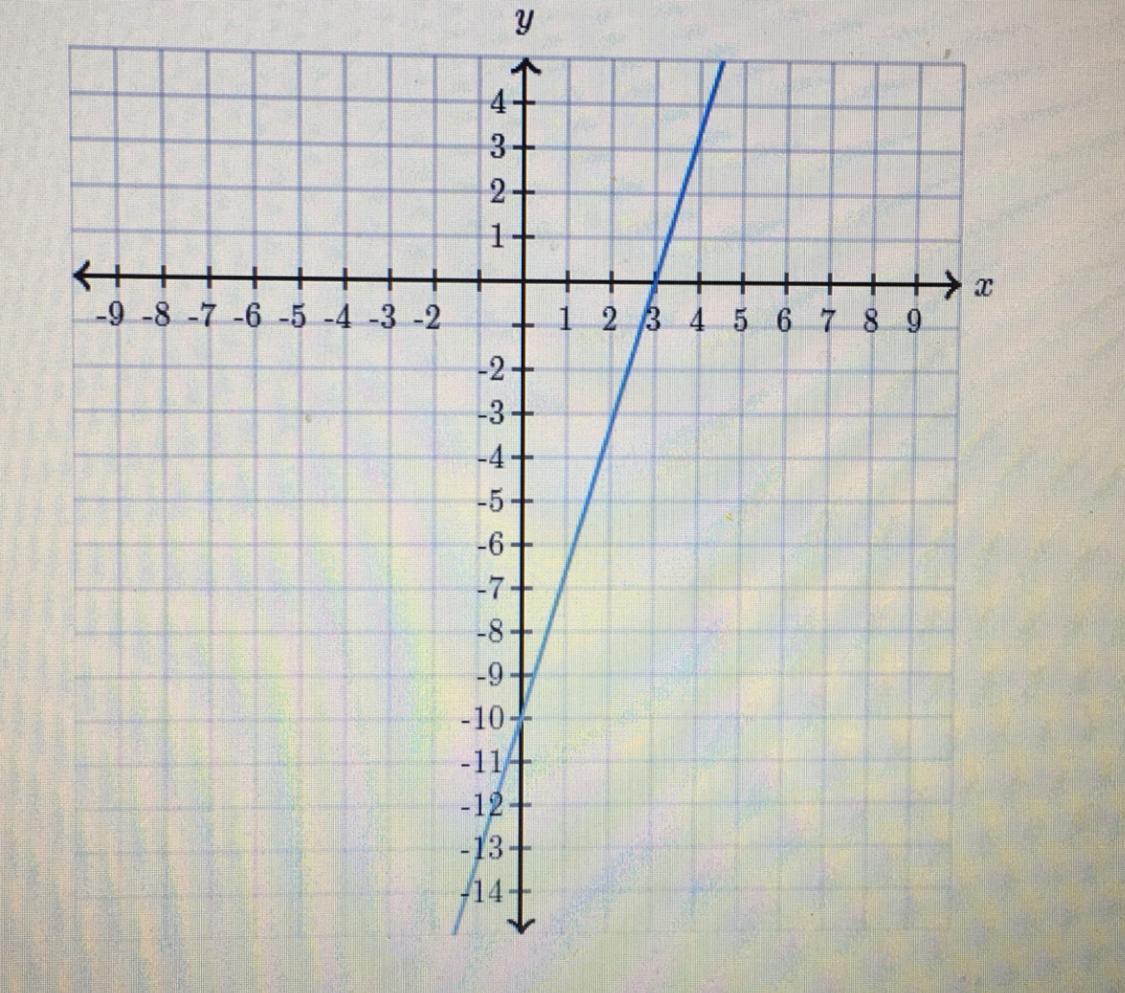 Determine The Intercepts Of The Line X Intercept