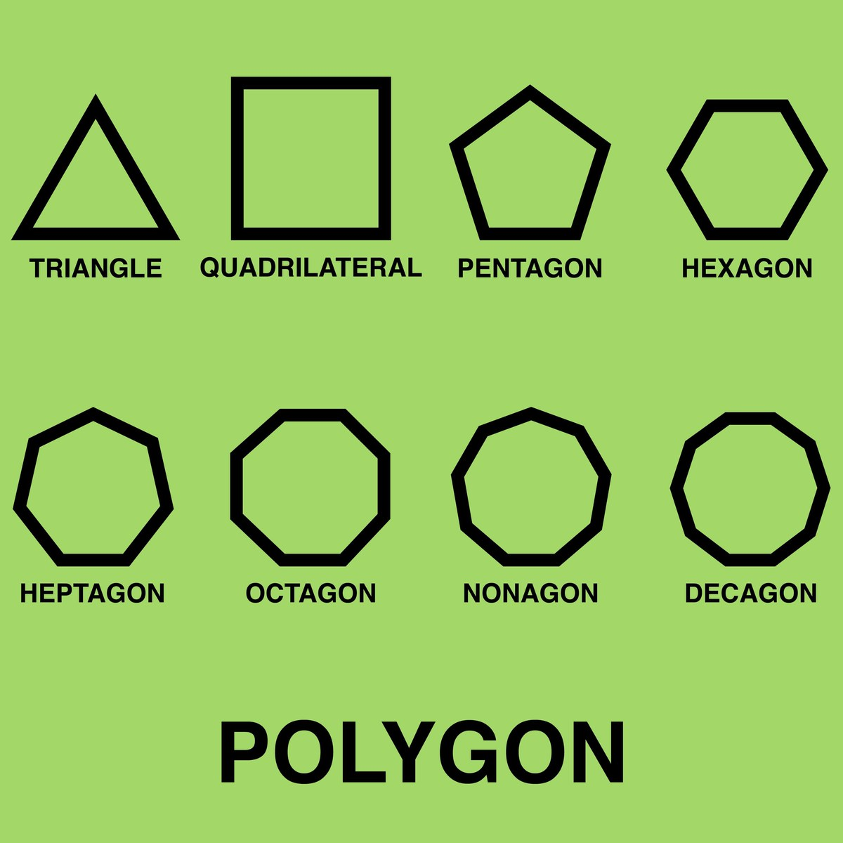 Name All Polygons Shapes