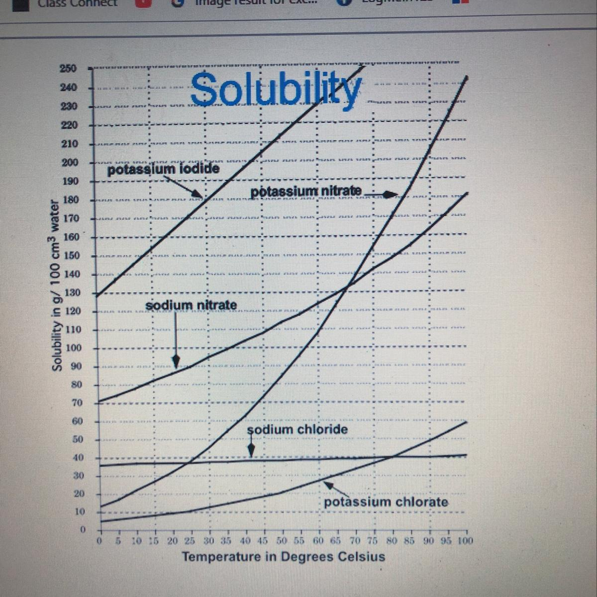 The Graph Shows The Solubility Of Several Different Salts