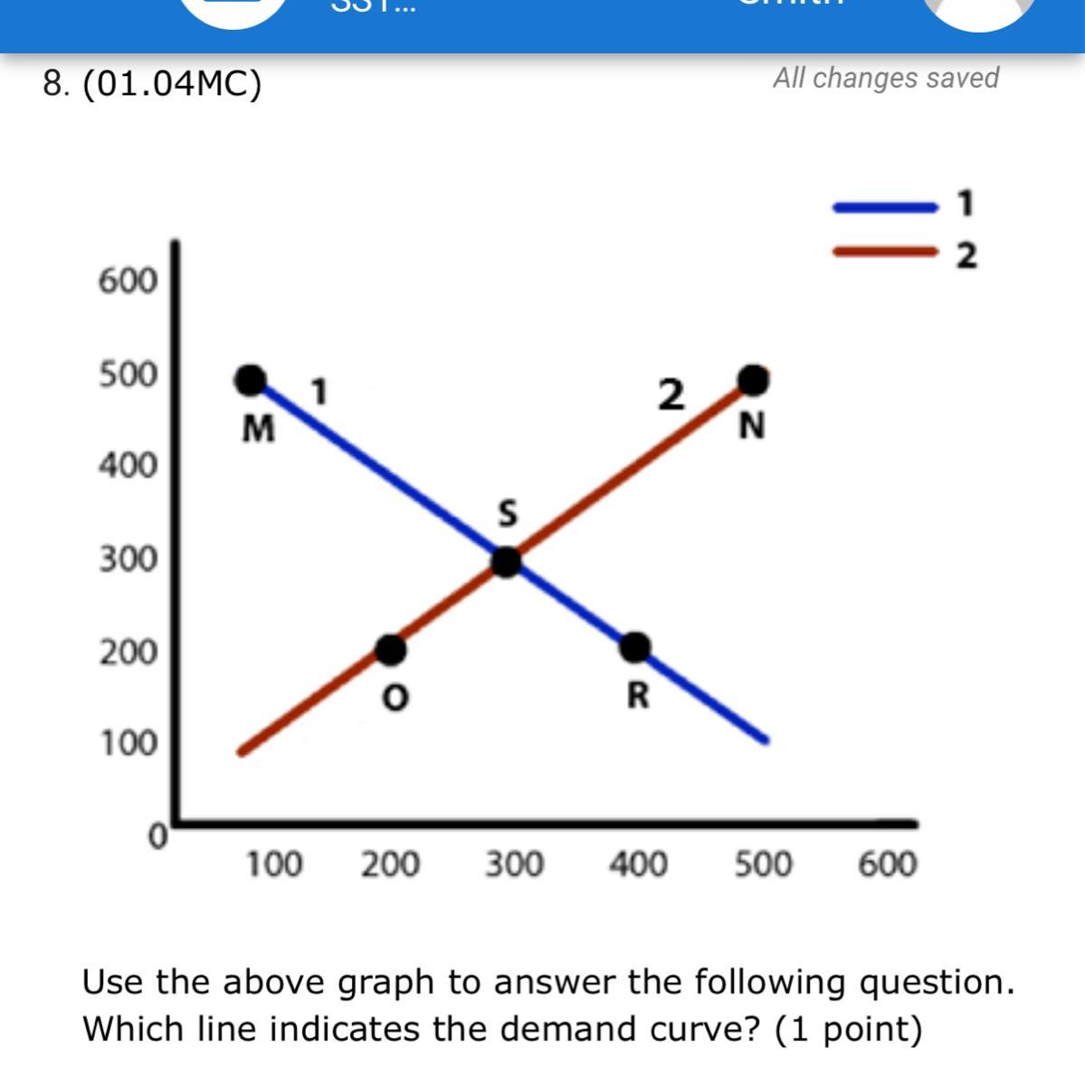 Use The Above Graph To Answer The Following Question