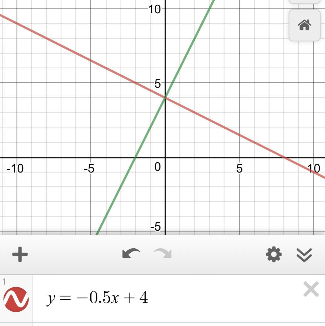 Y 1 2x 4 What Is The Slope Of A Line Perpendicular To