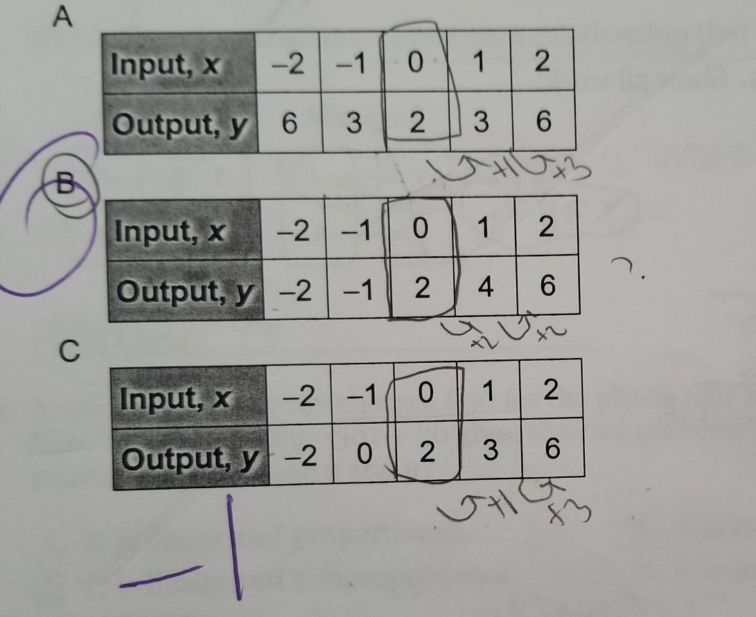 Which Input Output Table Shows Solutions To The Equation Y
