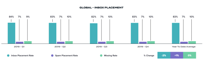 Global inbox placement according to the Deliverability Benchmark Report 2020 from Return Path.
