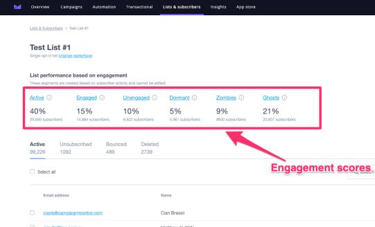 engagement scores.