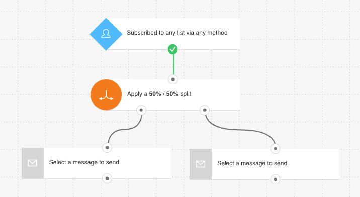 GetResponse Marketing Automation workflow using the splitter element.