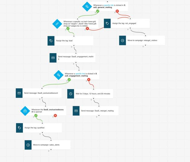 Example of marketing automation workflow created in GetResponse