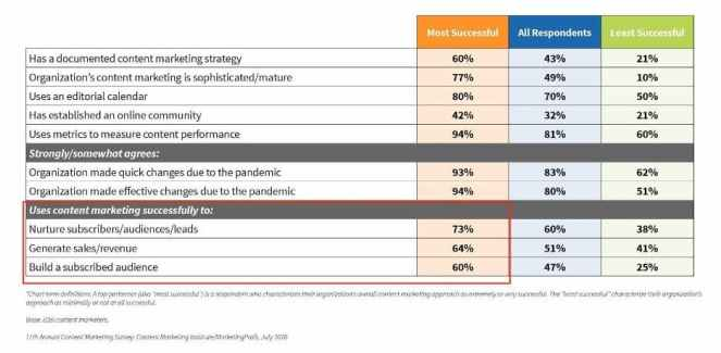 B2b Content Marketing Benchmarks report results table highlighting the activities of top performers - nurturing subscribers, generating leads, and building a subscribed audience.