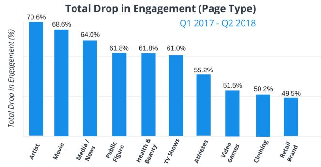 engagement drop facebook Twin Front