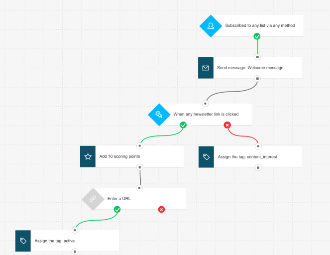 Example of a marketing automation workflow that assigns scoring points and tags recipients based on their behavior.