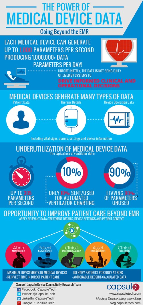 The Power of Medical Device Data FINAL COPY