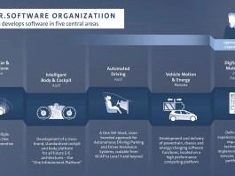 Volkswagen strengthens new software organization