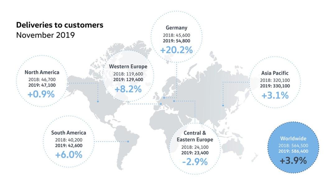 Volkswagen passenger cars grows deliveries in November