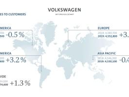 Volkswagen Group records higher deliveries in 2019