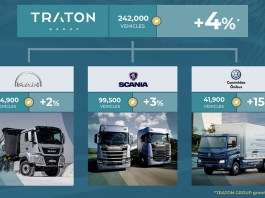 TRATON with strong vehicle sales in 2019