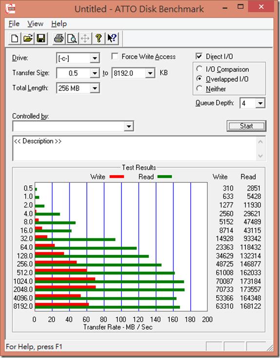 ATTO測試內建SSD效能