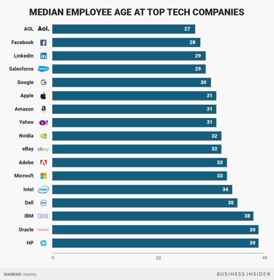 Median age of tech company employees