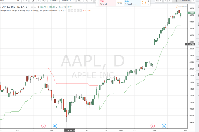 Atr Trailing Stop Or Chandelier Stockcharts Script Png