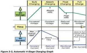 Magnum charging profile — northernarizonawindandsun