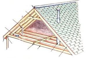 Pasos para Calcular el Área de Techado en una Habitación