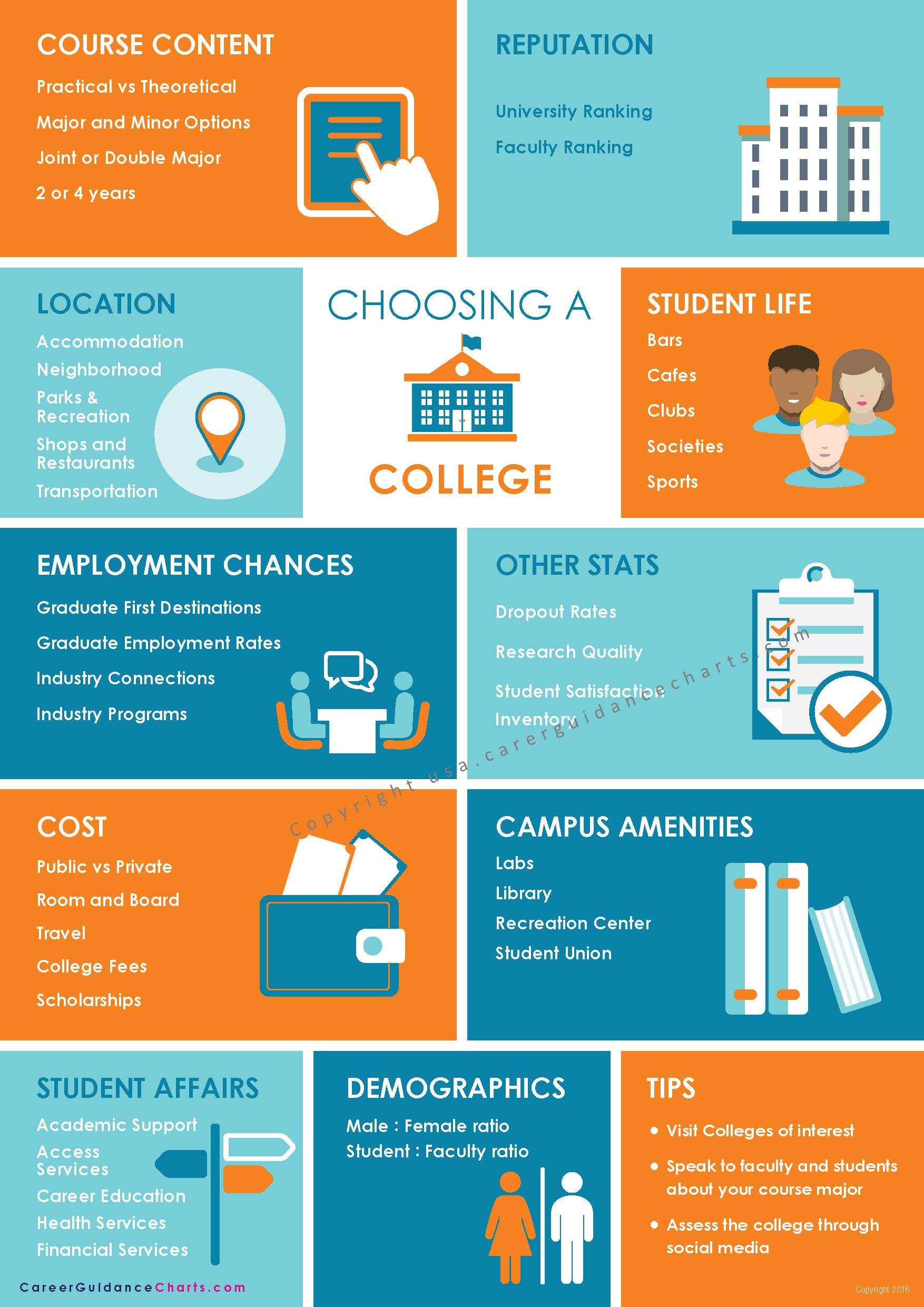 Career College Decisions Poster