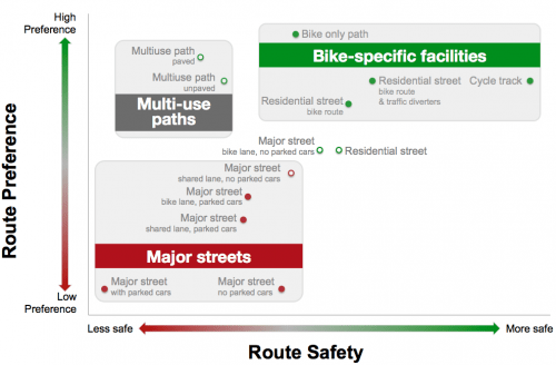 673b2113df0 This diagram shows that as bike infrastructure becomes progressively more  separate from vehicular traffic, the risk of injury generally declines, ...