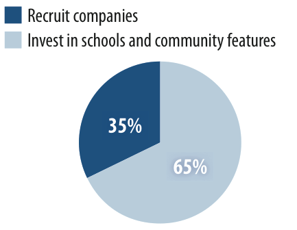 Of all of those surveyed, a strong majority preferred community investments like better schools and more transportation options to traditional business recruitment strategies. Image: APA