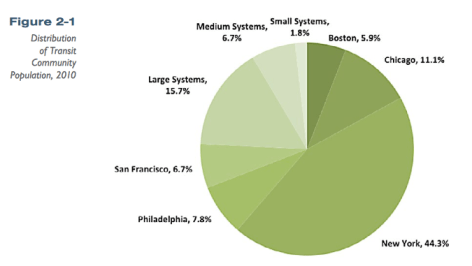 About 75 percent of Americans who live within a half-mile of a fixed transit station live in just five cities. Image: Federal Transit Administration