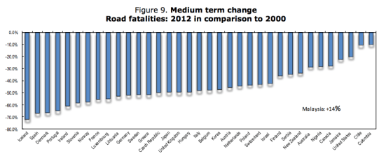 The United States was one of the worst performers among developed nations on decreasing traffic fatalities over the last decade. Image: International Transport Forum
