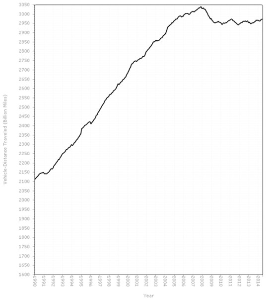 Despite the rhetoric, FHWA's own charts show that driving is hardly bouncing back to peak levels. Image: ##http://www.fhwa.dot.gov/policyinformation/travel_monitoring/14juntvt/figure1.cfm##FHWA##