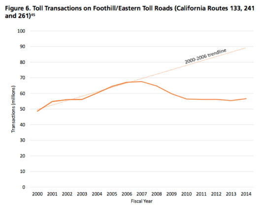 Fewer drivers means fewer tollpayers on California roads. Image: U.S. PIRG and Frontier Group