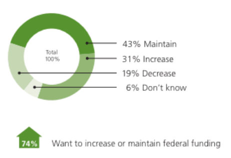 Seventy-four percent of Americans want to maintain or increase federal funding for biking and walking. Image: ##http://www.railstotrails.org/resourcehandler.ashx?id=5088##RTC##