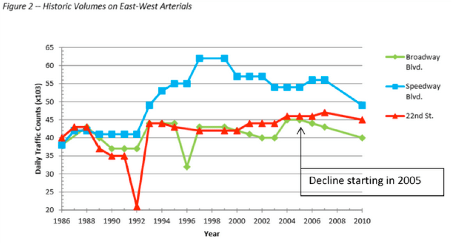 Traffic volumes have never even come close to the 56,000 AADT projected for 2005.