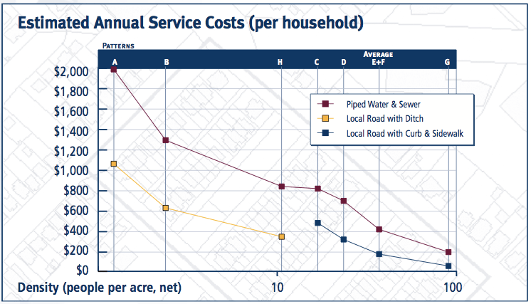 Sprawl is a lot more expensive for municipalities to serve, this study of the Halifax region found. Graph: Halifax Regional Municipality
