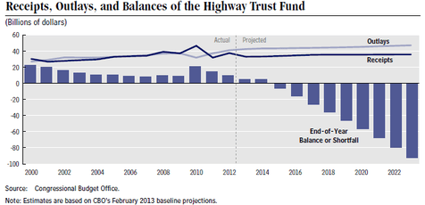 The Highway Trust Fund is on a losing trajectory. But no one can agree on how to fix it. Image: Congressional Budget Office via America 2050