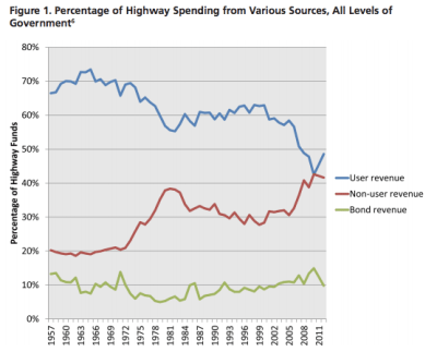 User fees have made up a declining share or road funding as general taxes have increased. Graph: US PIRG