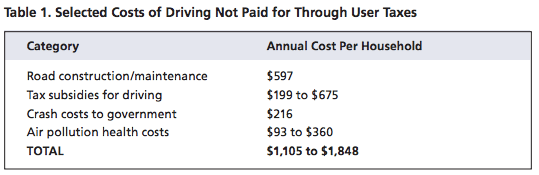 Paying for roads costs everyone, whether they drive or not. Chart: US PIRG