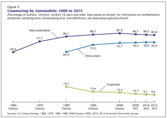 Driving to work ticked down again slightly in 2013. Graph: U.S. Census