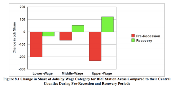 Since the recession ended, bus rapid transit corridors have captured an increasing share of high-wage employment. Graph: University of Arizona