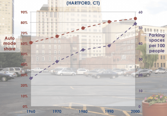 Cities like Hartford that added a lot of parking over the last few decades saw driving rates increase. Graph: McCahill/TRB