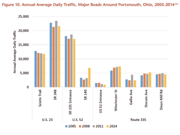 Traffic is stagnant around Portsmouth, making the impetus for the road hazy. Graph: U.S. PIRG