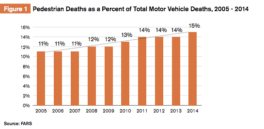 Pedestrians are making up an increasing share of traffic deaths in the U.S. Source: GHSA