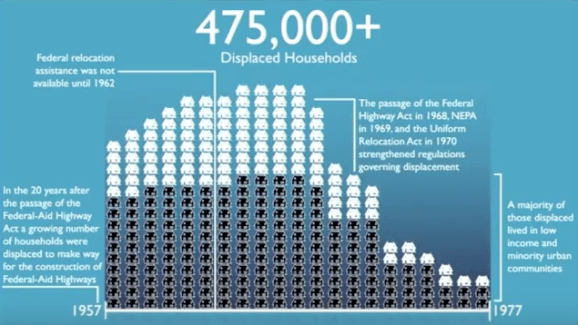 During the first two decades of the Interstate Highway system, almost half a million households were displaced. Most were low income and people of color, Foxx said.