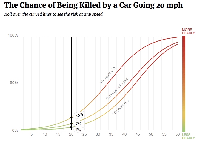 3 Graphs That Explain Why 20 MPH Should Be the Limit on City Streets