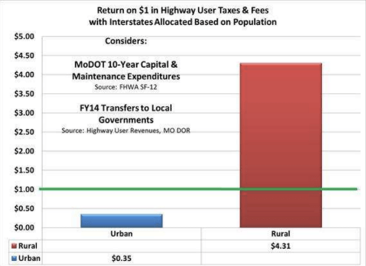 In Missouri, urban residents receive only 35 cents in investment for every dollar they contribute to transportation funding. Rural residents receive $4.35. Graph: Missouri Coalition for Better Transit