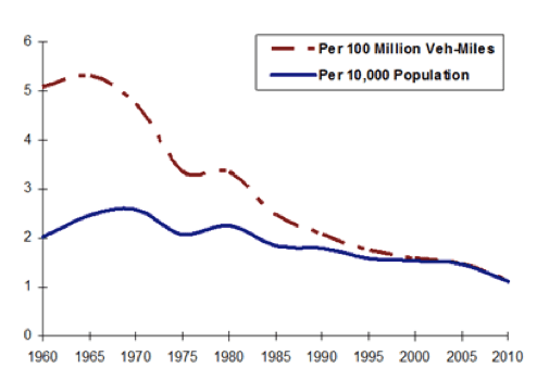 U.S. traffic fatalities have improved a lot on a per-mile basis, but not so much on a per-capita basis. Graph: APTA
