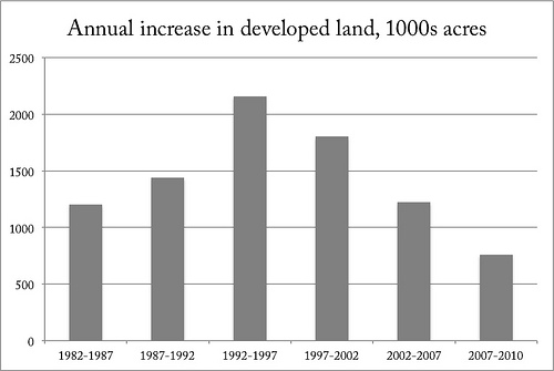 USDA figures show that sprawl has been on the wane for a long time.